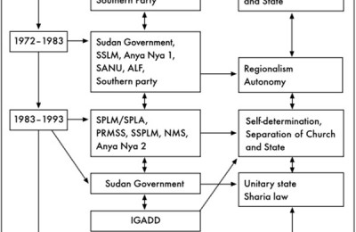 Conflict in Sudan and actors' opinions on the Southern Sudan questions