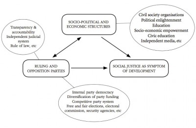 African ruling parties fig1