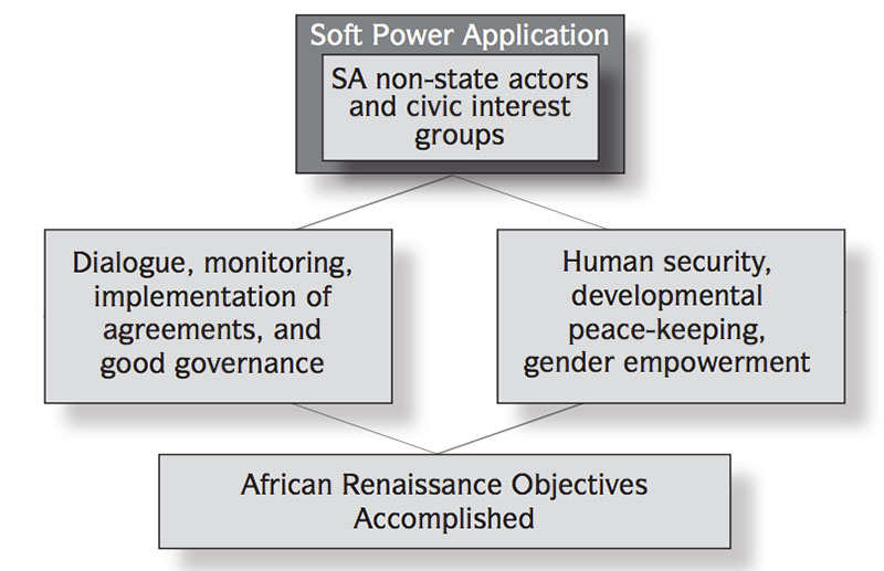 south africas foreign policy principles 1 policy recruitment and employment of foreign health professionals in the republic of south africa south african health sector developed and maintained by the foreign workforce management.