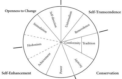 The impact of value-orientations on cross-cultural encounters and mediation-fig1