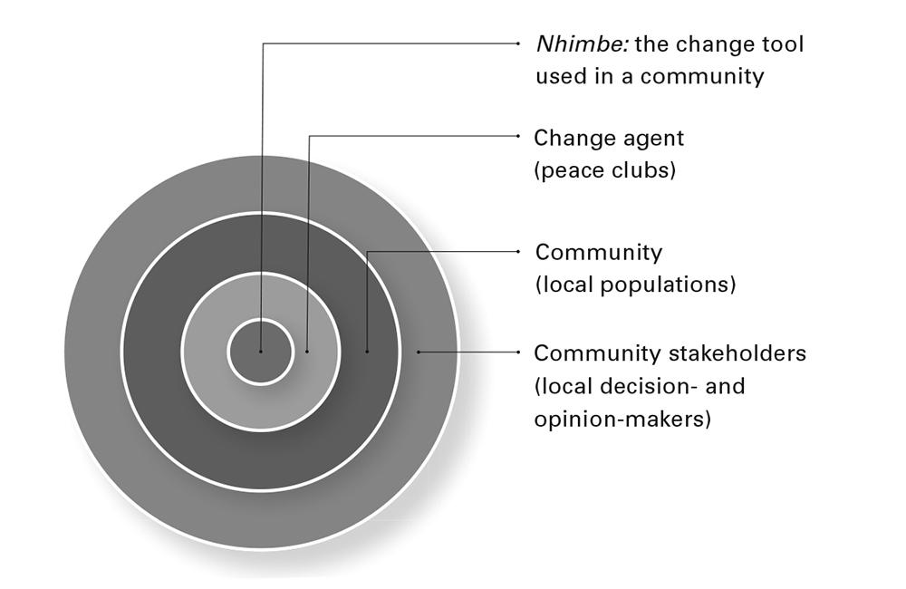 Nhimbe Fig 1